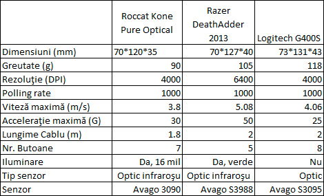 Roccat Kone Pure Optical Specifications