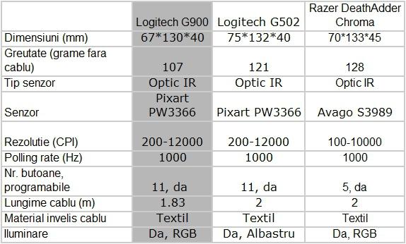 specs g90110