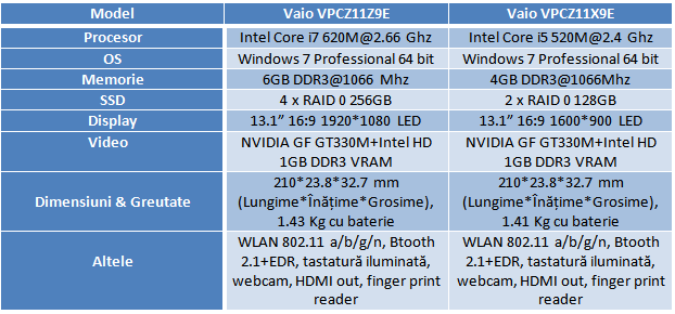 Specificaţii Sony Vaio seria Z