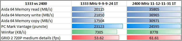 Haswell 1333 VS 2400