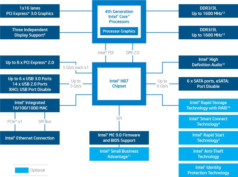 H87 diagram