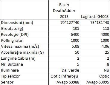Razer DeathAdder 2013 Specifications