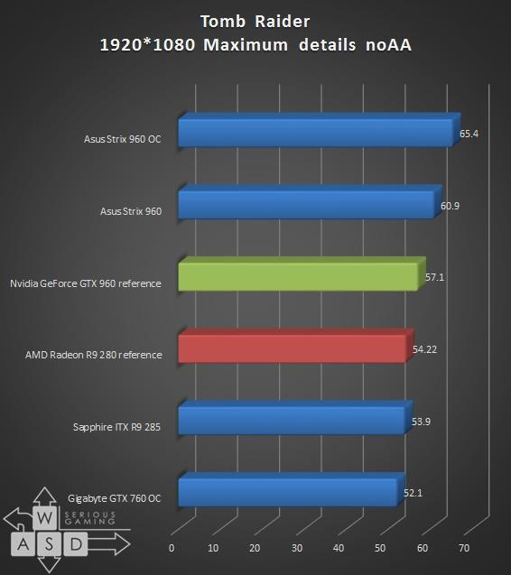 GTX 960 vs R9 280