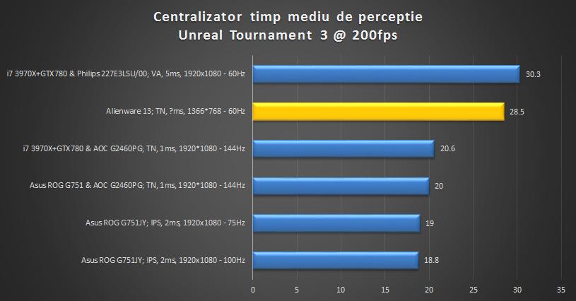 centralizator-alienware13