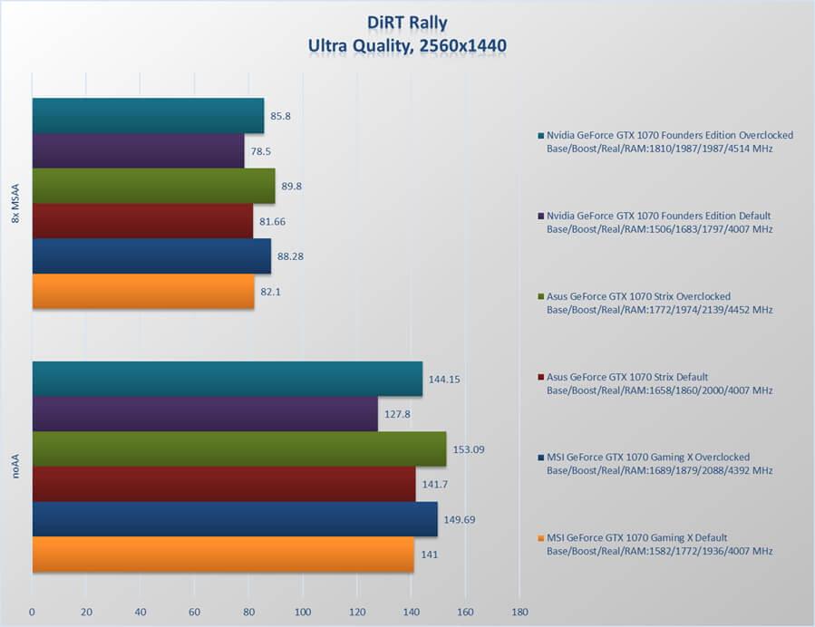 Asus GeForce GTX 1070 ROG Strix review