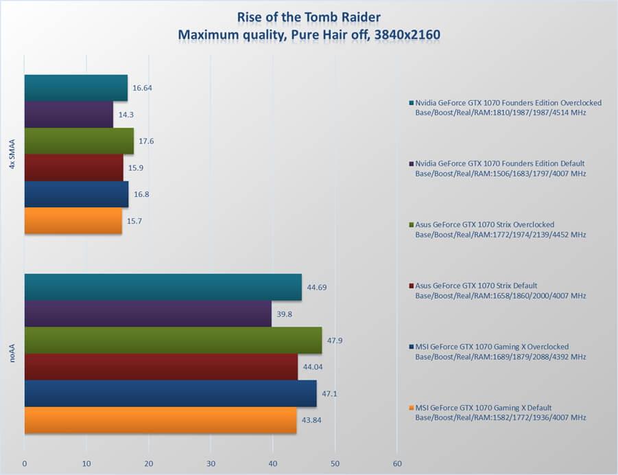 MSI GeForce GTX 1070 Gaming X review