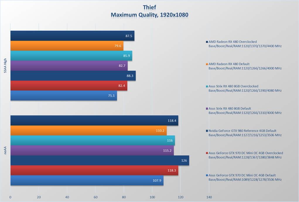 Asus ROG Strix Radeon RX 480 review