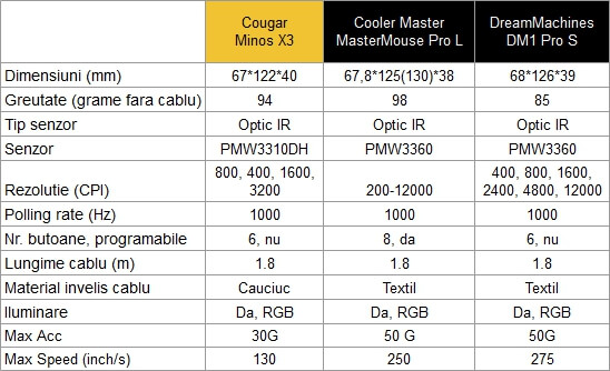 Cougar Minos X3 gaming mouse specs