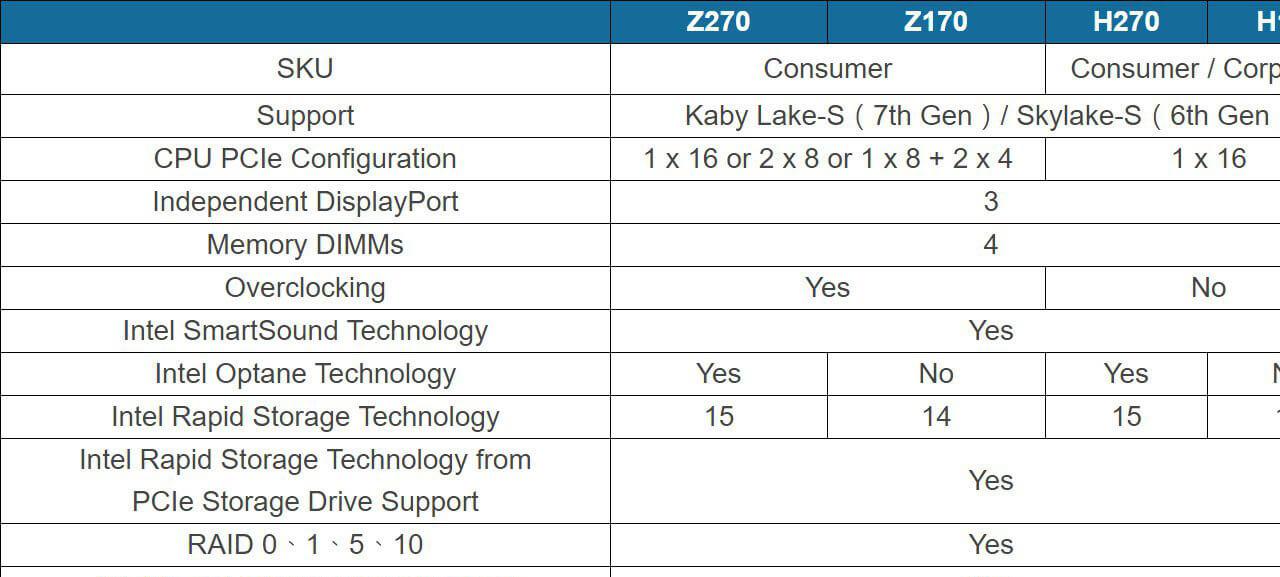 Z270 H270 chipsets