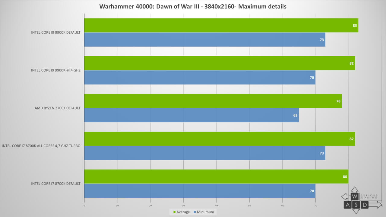 Intel Core i9 9900K review | WASD