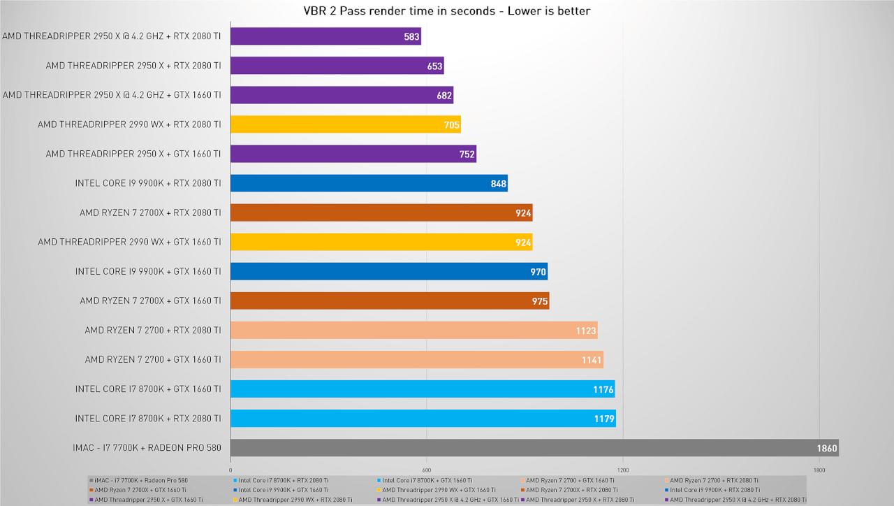 Premiere Pro CPU and GPU 2019 | WASD
