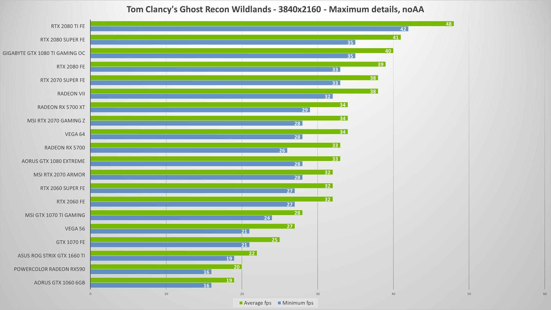 Nvidia GeForce RTX 2080 Super review | WASD